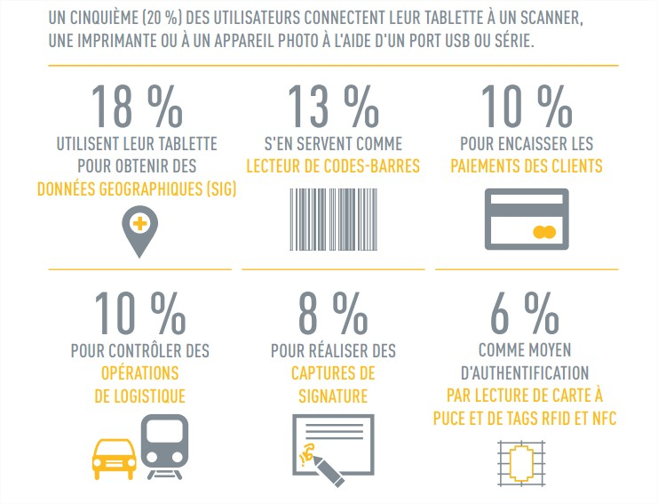 Les usages professionnels de la tablette